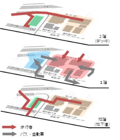現状の3層ネットワークにおける動線イメージ